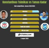 Konstantinos Tsimikas vs Tamas Kadar h2h player stats