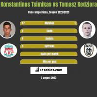 Konstantinos Tsimikas vs Tomasz Kedziora h2h player stats