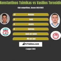 Konstantinos Tsimikas vs Wasilis Torosidis h2h player stats