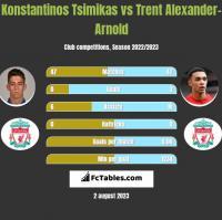 Konstantinos Tsimikas vs Trent Alexander-Arnold h2h player stats