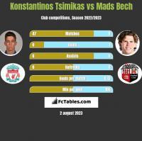 Konstantinos Tsimikas vs Mads Bech h2h player stats