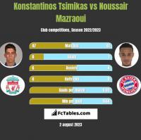 Konstantinos Tsimikas vs Noussair Mazraoui h2h player stats