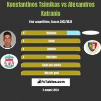 Konstantinos Tsimikas vs Alexandros Katranis h2h player stats