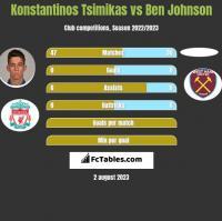 Konstantinos Tsimikas vs Ben Johnson h2h player stats
