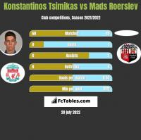 Konstantinos Tsimikas vs Mads Roerslev h2h player stats