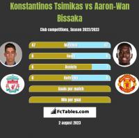 Konstantinos Tsimikas vs Aaron-Wan Bissaka h2h player stats