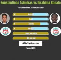 Konstantinos Tsimikas vs Ibrahima Konate h2h player stats