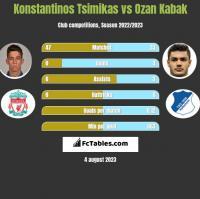 Konstantinos Tsimikas vs Ozan Kabak h2h player stats