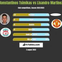 Konstantinos Tsimikas vs Lisandro Martinez h2h player stats