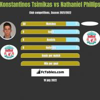 Konstantinos Tsimikas vs Nathaniel Phillips h2h player stats