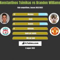 Konstantinos Tsimikas vs Brandon Williams h2h player stats