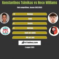 Konstantinos Tsimikas vs Neco Williams h2h player stats