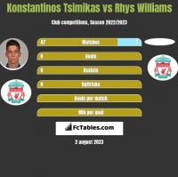Konstantinos Tsimikas vs Rhys Williams h2h player stats