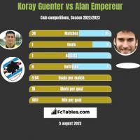 Koray Guenter vs Alan Empereur h2h player stats
