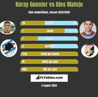 Koray Guenter vs Ales Mateju h2h player stats