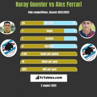 Koray Guenter vs Alex Ferrari h2h player stats