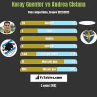 Koray Guenter vs Andrea Cistana h2h player stats