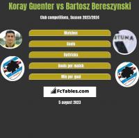 Koray Guenter vs Bartosz Bereszynski h2h player stats