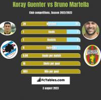 Koray Guenter vs Bruno Martella h2h player stats