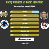 Koray Guenter vs Fabio Pisacane h2h player stats