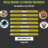Koray Guenter vs Fabrizio Cacciatore h2h player stats