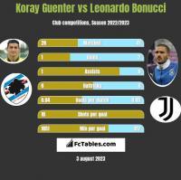 Koray Guenter vs Leonardo Bonucci h2h player stats