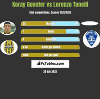 Koray Guenter vs Lorenzo Tonelli h2h player stats
