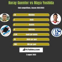 Koray Guenter vs Maya Yoshida h2h player stats