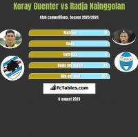 Koray Guenter vs Radja Nainggolan h2h player stats