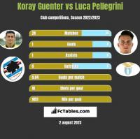 Koray Guenter vs Luca Pellegrini h2h player stats