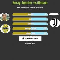 Koray Guenter vs Gleison h2h player stats