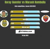 Koray Guenter vs Marash Kumbulla h2h player stats