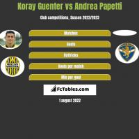 Koray Guenter vs Andrea Papetti h2h player stats