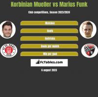 Korbinian Mueller vs Marius Funk h2h player stats