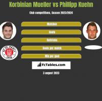 Korbinian Mueller vs Phillipp Kuehn h2h player stats