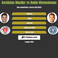 Korbinian Mueller vs Robin Himmelmann h2h player stats