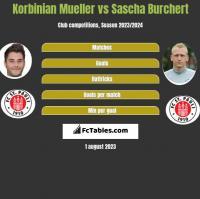 Korbinian Mueller vs Sascha Burchert h2h player stats
