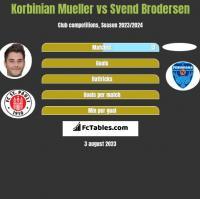 Korbinian Mueller vs Svend Brodersen h2h player stats