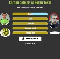 Korcan Celikay vs Harun Tekin h2h player stats