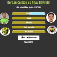 Korcan Celikay vs Altay Bayindir h2h player stats