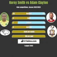 Korey Smith vs Adam Clayton h2h player stats