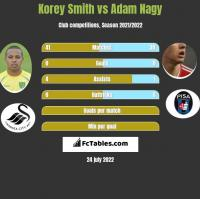 Korey Smith vs Adam Nagy h2h player stats