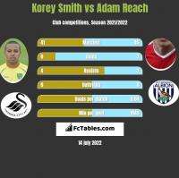 Korey Smith vs Adam Reach h2h player stats