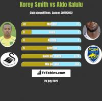 Korey Smith vs Aldo Kalulu h2h player stats
