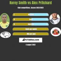 Korey Smith vs Alex Pritchard h2h player stats