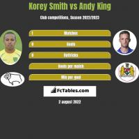 Korey Smith vs Andy King h2h player stats