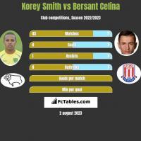 Korey Smith vs Bersant Celina h2h player stats