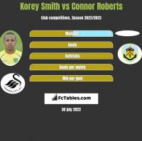 Korey Smith vs Connor Roberts h2h player stats