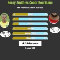 Korey Smith vs Conor Hourihane h2h player stats