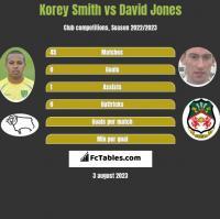 Korey Smith vs David Jones h2h player stats